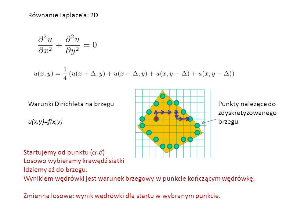 Równanie Laplace'a: 2D Warunki Dirichleta na brzegu u(x,y)=f(x,y) Punkty należące do zdyskretyzowanego brzegu Startujemy od punktu (  ) Losowo wybieramy krawędź siatki Idziemy aż do brzegu.