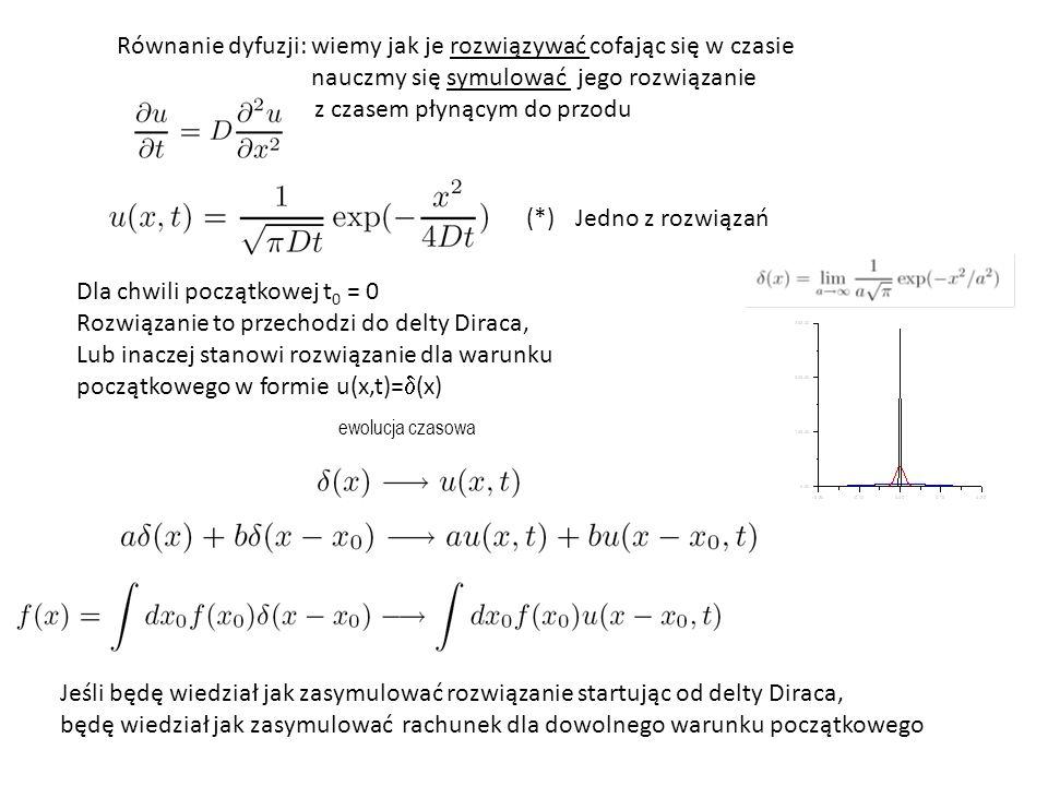 Równanie dyfuzji: wiemy jak je rozwiązywać cofając się w czasie nauczmy się symulować jego rozwiązanie z czasem płynącym do przodu Jedno z rozwiązań Dla chwili początkowej t 0 = 0 Rozwiązanie to przechodzi do delty Diraca, Lub inaczej stanowi rozwiązanie dla warunku początkowego w formie u(x,t)=  (x) (*) ewolucja czasowa Jeśli będę wiedział jak zasymulować rozwiązanie startując od delty Diraca, będę wiedział jak zasymulować rachunek dla dowolnego warunku początkowego