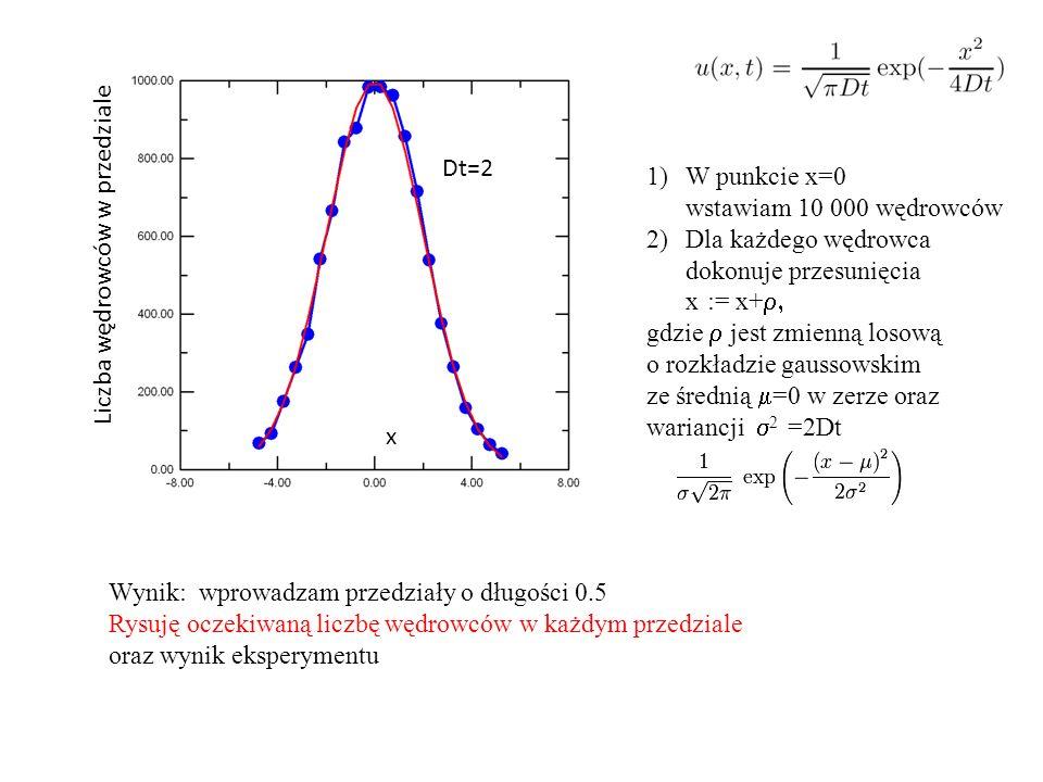 x Liczba wędrowców w przedziale 1)W punkcie x=0 wstawiam 10 000 wędrowców 2)Dla każdego wędrowca dokonuje przesunięcia x := x+  gdzie  jest zmienną losową o rozkładzie gaussowskim ze średnią  =0 w zerze oraz wariancji  2 =2Dt Wynik: wprowadzam przedziały o długości 0.5 Rysuję oczekiwaną liczbę wędrowców w każdym przedziale oraz wynik eksperymentu Dt=2