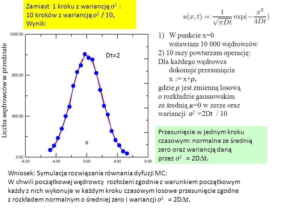 1)W punkcie x=0 wstawiam 10 000 wędrowców 2) 10 razy powtarzam operację: Dla każdego wędrowca dokonuje przesunięcia x := x+  gdzie  jest zmienną losową o rozkładzie gaussowskim ze średnią  =0 w zerze oraz wariancji  2 =2Dt / 10 Zamiast 1 kroku z wariancją   : 10 kroków z wariancją    Wynik: Przesunięcie w jednym kroku czasowym: normalne ze średnią zero oraz wariancją daną przez  2 = 2D  t.