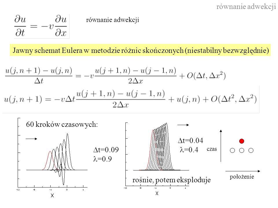 równanie adwekcji Jawny schemat Eulera w metodzie różnic skończonych (niestabilny bezwzględnie) 60 kroków czasowych:  t=0.09 =0.9 czas położenie równanie adwekcji  t=0.04 =0.4 rośnie, potem eksploduje