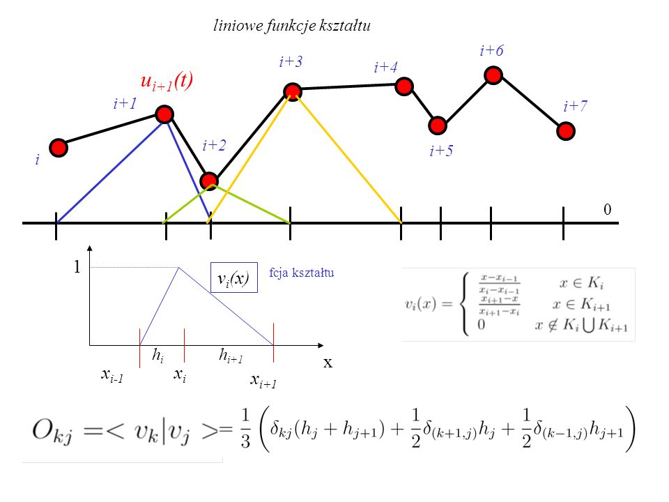 liniowe funkcje kształtu i i+1 i+2 i+3 i+4 i+5 i+6 i+7 u i+1 (t) 0 x xixi x i+1 x i-1 v i (x) 1 fcja kształtu hihi h i+1