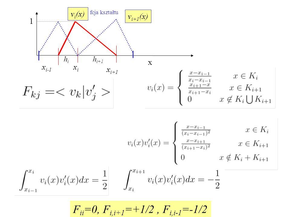 x xixi x i+1 x i-1 v i (x) 1 fcja kształtu hihi h i+1 v i+1 (x) F ii =0, F i,i+1 =+1/2, F i,i-1 =-1/2