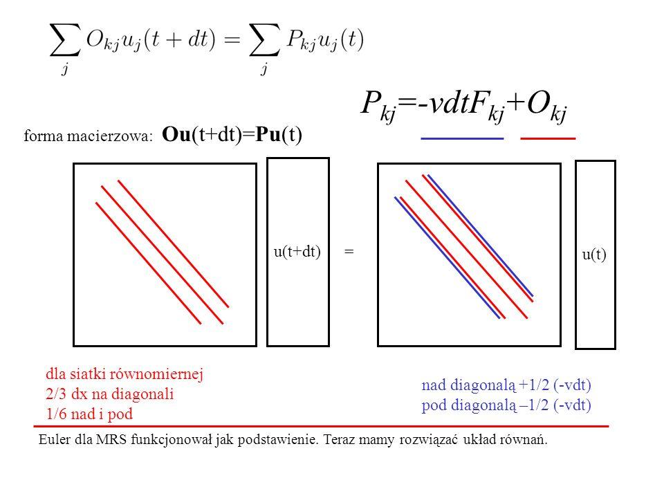 forma macierzowa: u(t+dt) = P kj =-vdtF kj +O kj dla siatki równomiernej 2/3 dx na diagonali 1/6 nad i pod nad diagonalą +1/2 (-vdt) pod diagonalą –1/