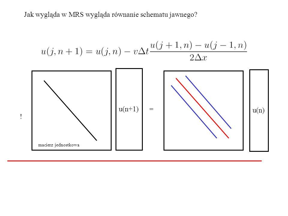Jak wygląda w MRS wygląda równanie schematu jawnego? u(n+1) = u(n) ! macierz jednostkowa