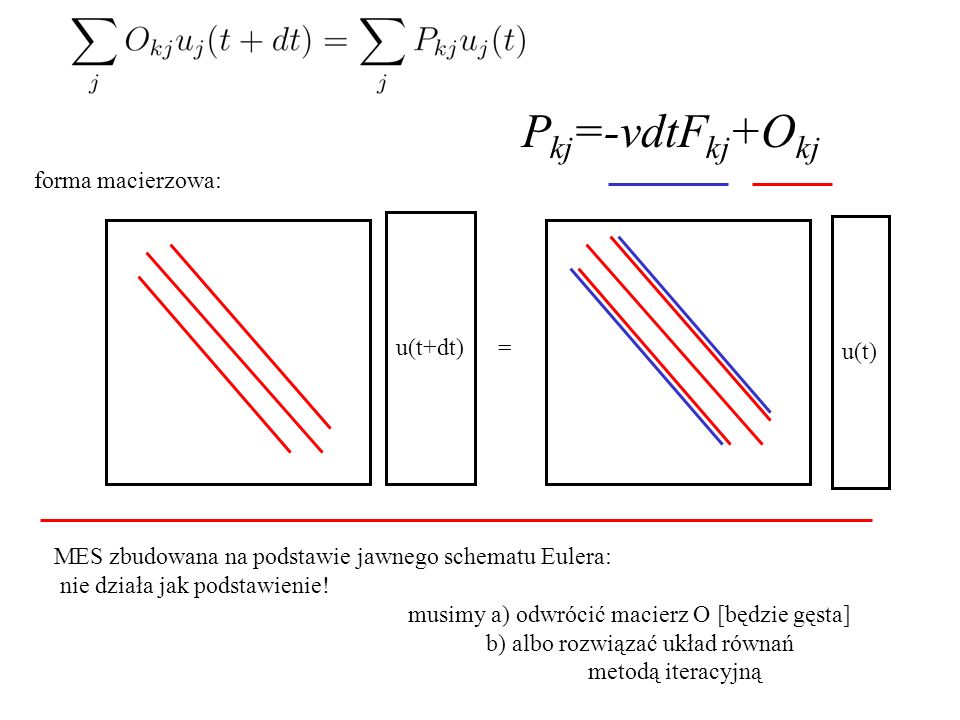 forma macierzowa: u(t+dt) = P kj =-vdtF kj +O kj u(t) MES zbudowana na podstawie jawnego schematu Eulera: nie działa jak podstawienie! musimy a) odwró