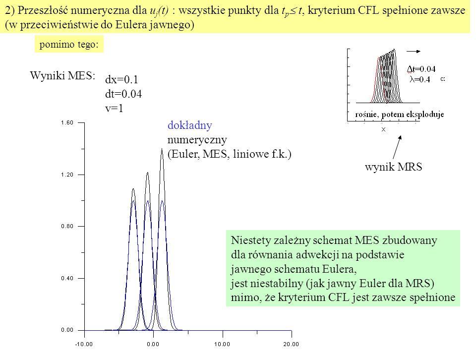 Wyniki MES: dx=0.1 dt=0.04 v=1 dokładny numeryczny (Euler, MES, liniowe f.k.) Niestety zależny schemat MES zbudowany dla równania adwekcji na podstawie jawnego schematu Eulera, jest niestabilny (jak jawny Euler dla MRS) mimo, że kryterium CFL jest zawsze spełnione 2) Przeszłość numeryczna dla u j (t) : wszystkie punkty dla t p  t, kryterium CFL spełnione zawsze (w przeciwieństwie do Eulera jawnego) pomimo tego: wynik MRS