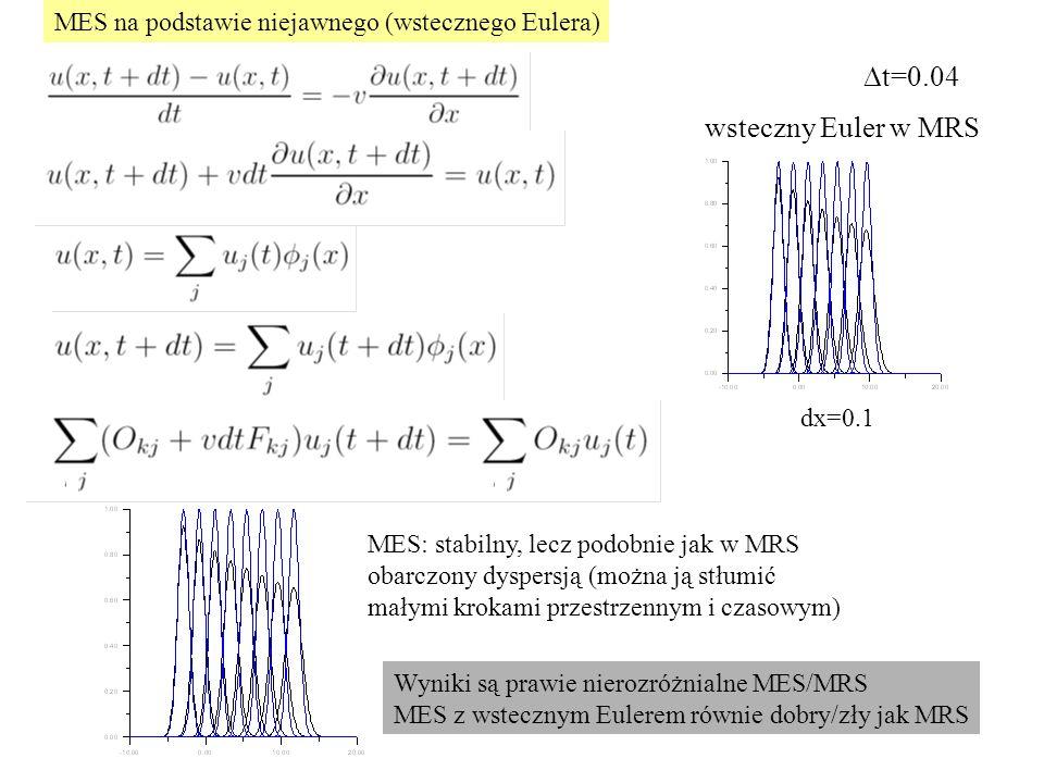 wsteczny Euler w MRS MES: stabilny, lecz podobnie jak w MRS obarczony dyspersją (można ją stłumić małymi krokami przestrzennym i czasowym)  t=0.04 Wyniki są prawie nierozróżnialne MES/MRS MES z wstecznym Eulerem równie dobry/zły jak MRS dx=0.1