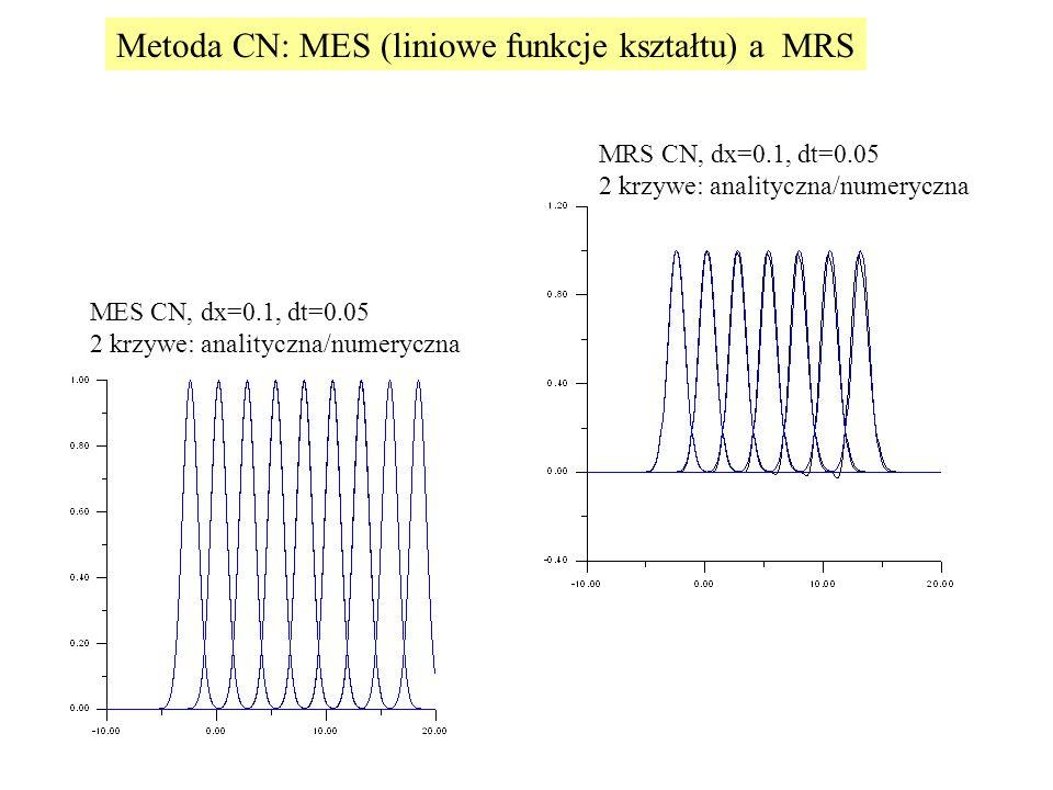 MES CN, dx=0.1, dt=0.05 2 krzywe: analityczna/numeryczna MRS CN, dx=0.1, dt=0.05 2 krzywe: analityczna/numeryczna Metoda CN: MES (liniowe funkcje kształtu) a MRS