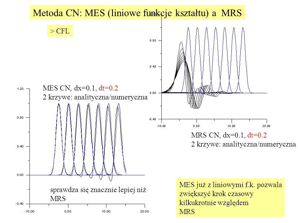 MES CN, dx=0.1, dt=0.2 2 krzywe: analityczna/numeryczna MRS CN, dx=0.1, dt=0.2 2 krzywe: analityczna/numeryczna MES już z liniowymi f.k.