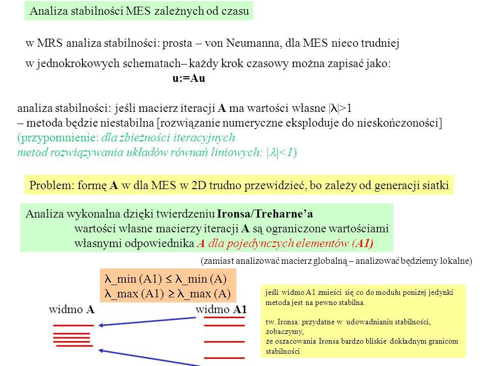 Analiza stabilności MES zależnych od czasu w jednokrokowych schematach– każdy krok czasowy można zapisać jako: u:=Au analiza stabilności: jeśli macierz iteracji A ma wartości własne | |>1 – metoda będzie niestabilna [rozwiązanie numeryczne eksploduje do nieskończoności] (przypomnienie: dla zbieżności iteracyjnych metod rozwiązywania układów równań liniowych: | <1) w MRS analiza stabilności: prosta – von Neumanna, dla MES nieco trudniej Analiza wykonalna dzięki twierdzeniu Ironsa/Treharne'a wartości własne macierzy iteracji A są ograniczone wartościami własnymi odpowiednika A dla pojedynczych elementów (A1) widmo Awidmo A1 _min (A1)  _min (A) _max (A1)  _max (A) jeśli widmo A1 zmieści się co do modułu poniżej jedynki metoda jest na pewno stabilna.