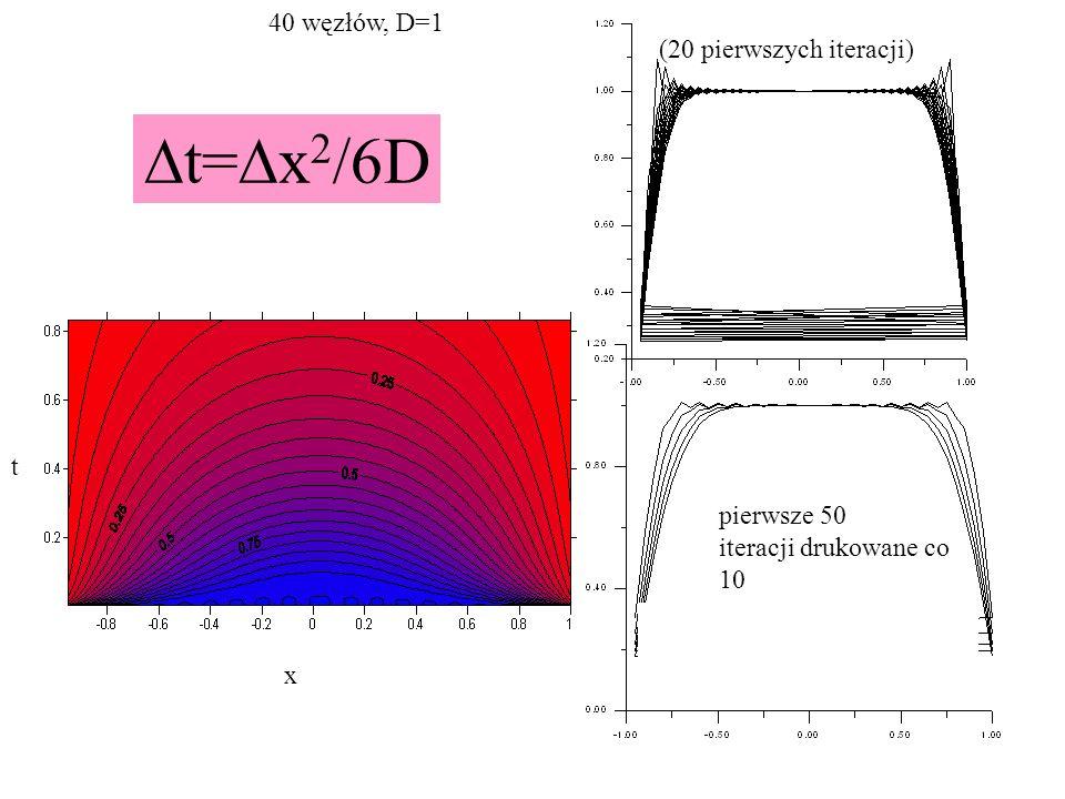 x t 40 węzłów, D=1 (20 pierwszych iteracji) pierwsze 50 iteracji drukowane co 10  t=  x 2 /6D