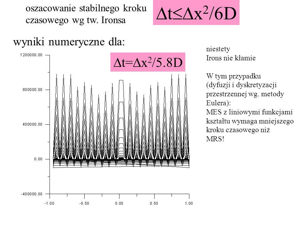 wyniki numeryczne dla: niestety Irons nie kłamie W tym przypadku (dyfuzji i dyskretyzacji przestrzennej wg. metody Eulera): MES z liniowymi funkcjami