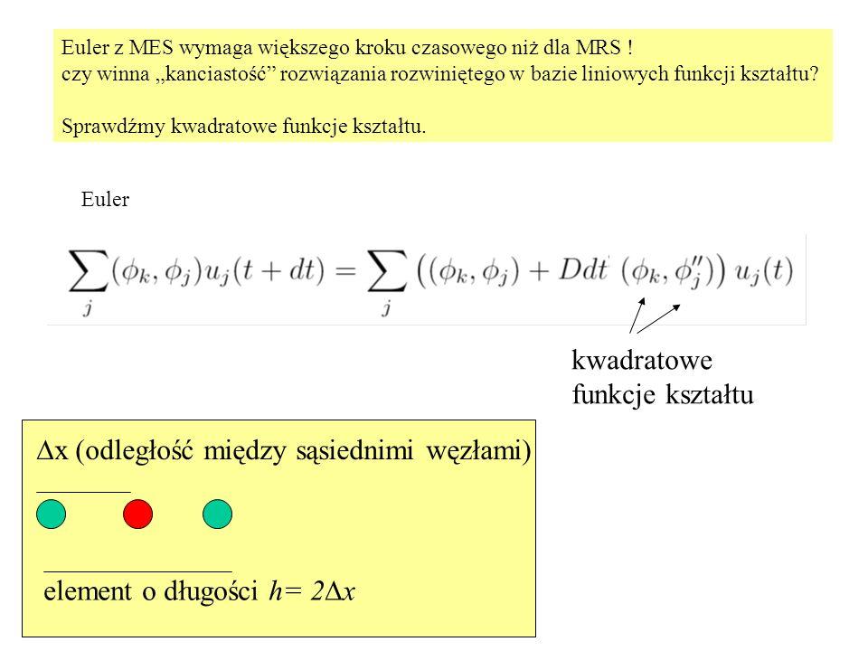 """Euler z MES wymaga większego kroku czasowego niż dla MRS ! czy winna """"kanciastość"""" rozwiązania rozwiniętego w bazie liniowych funkcji kształtu? Sprawd"""