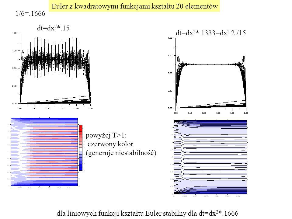 dt=dx 2 *.15 dla liniowych funkcji kształtu Euler stabilny dla dt=dx 2 *.1666 Euler z kwadratowymi funkcjami kształtu 20 elementów dt=dx 2 *.1333=dx 2 2 /15 powyżej T>1: czerwony kolor (generuje niestabilność) 1/6=.1666