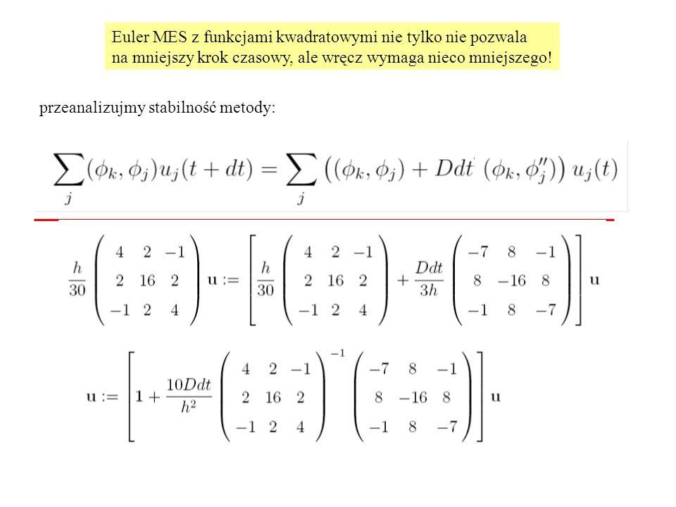 Euler MES z funkcjami kwadratowymi nie tylko nie pozwala na mniejszy krok czasowy, ale wręcz wymaga nieco mniejszego! przeanalizujmy stabilność metody