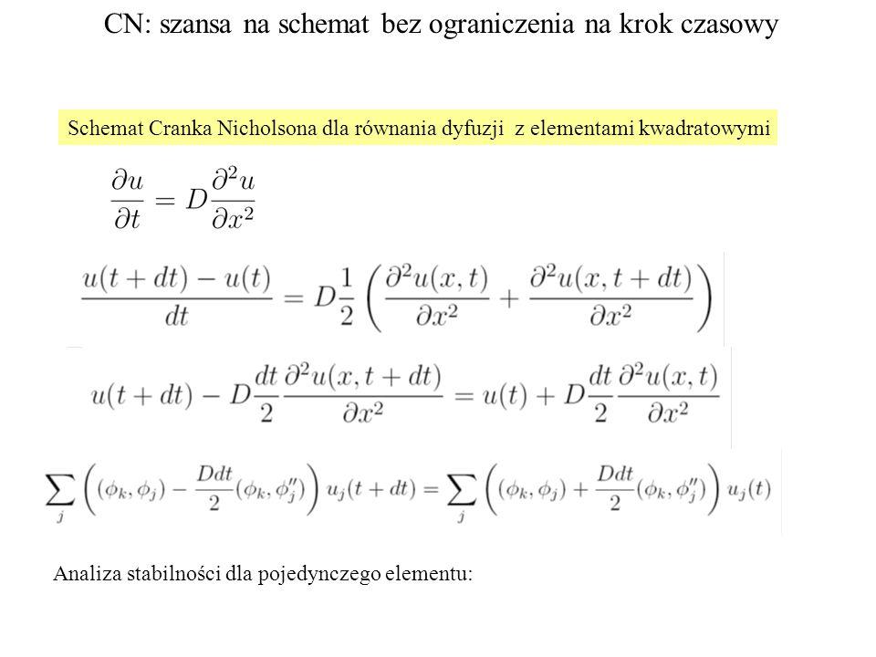 Schemat Cranka Nicholsona dla równania dyfuzji z elementami kwadratowymi Analiza stabilności dla pojedynczego elementu: CN: szansa na schemat bez ograniczenia na krok czasowy