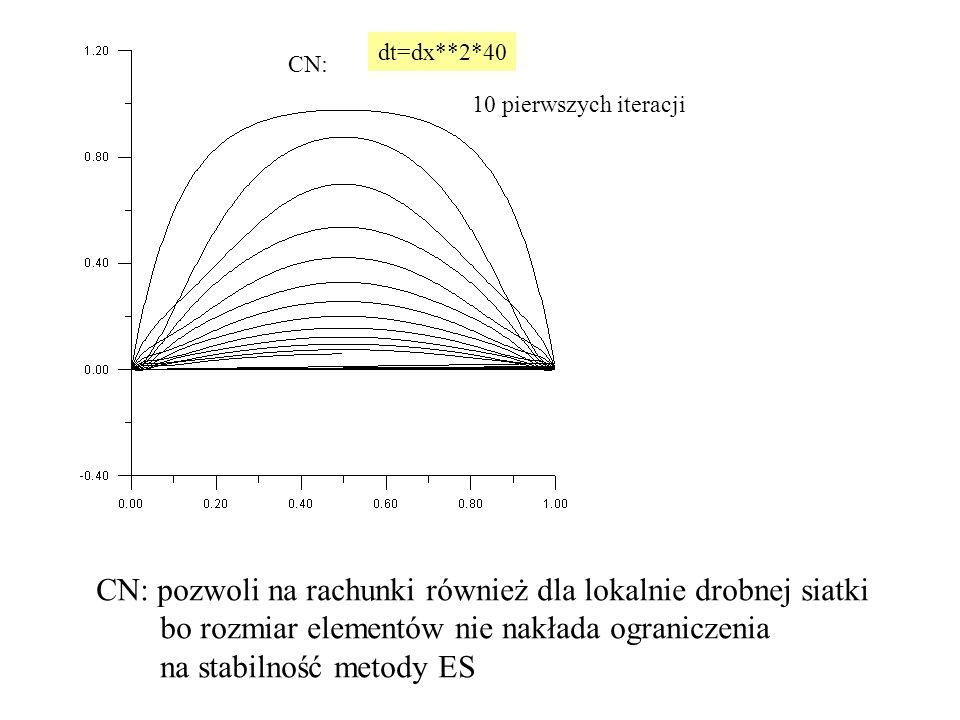dt=dx**2*40 CN: 10 pierwszych iteracji CN: pozwoli na rachunki również dla lokalnie drobnej siatki bo rozmiar elementów nie nakłada ograniczenia na stabilność metody ES