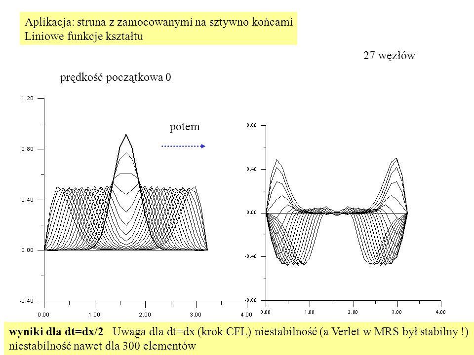 Aplikacja: struna z zamocowanymi na sztywno końcami Liniowe funkcje kształtu prędkość początkowa 0 27 węzłów potem wyniki dla dt=dx/2 Uwaga dla dt=dx (krok CFL) niestabilność (a Verlet w MRS był stabilny !) niestabilność nawet dla 300 elementów