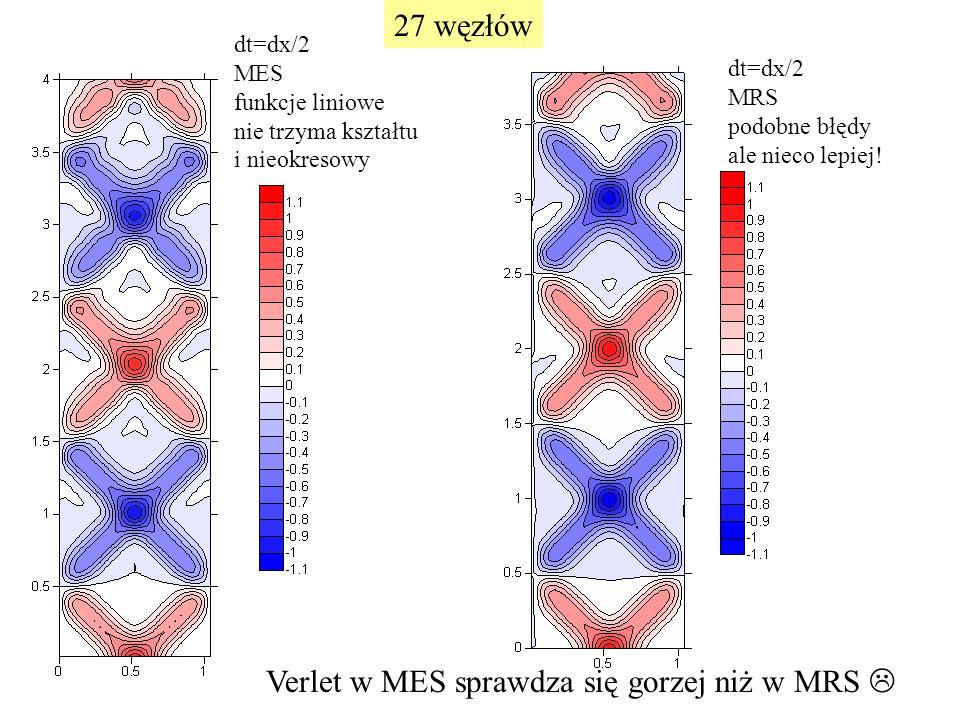 dt=dx/2 MES funkcje liniowe nie trzyma kształtu i nieokresowy dt=dx/2 MRS podobne błędy ale nieco lepiej! Verlet w MES sprawdza się gorzej niż w MRS 