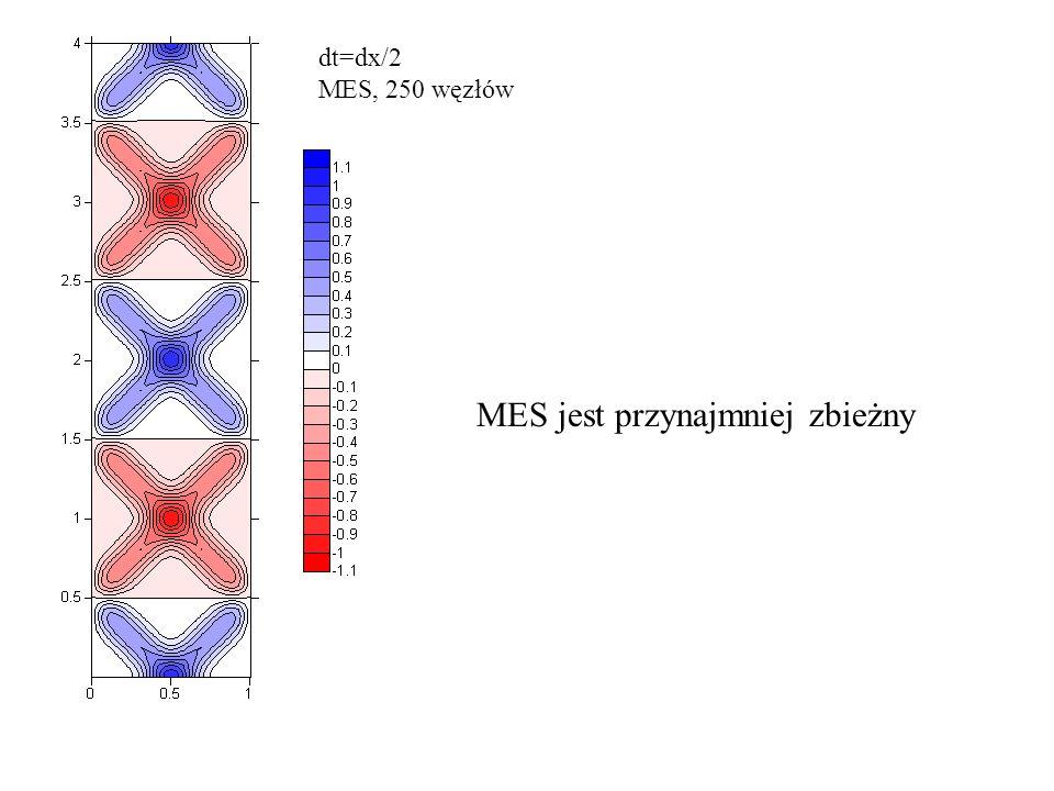 dt=dx/2 MES, 250 węzłów MES jest przynajmniej zbieżny