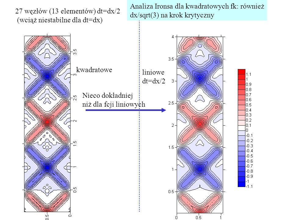 27 węzłów (13 elementów) dt=dx/2 (wciąż niestabilne dla dt=dx) kwadratowe liniowe dt=dx/2 Nieco dokładniej niż dla fcji liniowych Analiza Ironsa dla kwadratowych fk: również dx/sqrt(3) na krok krytyczny