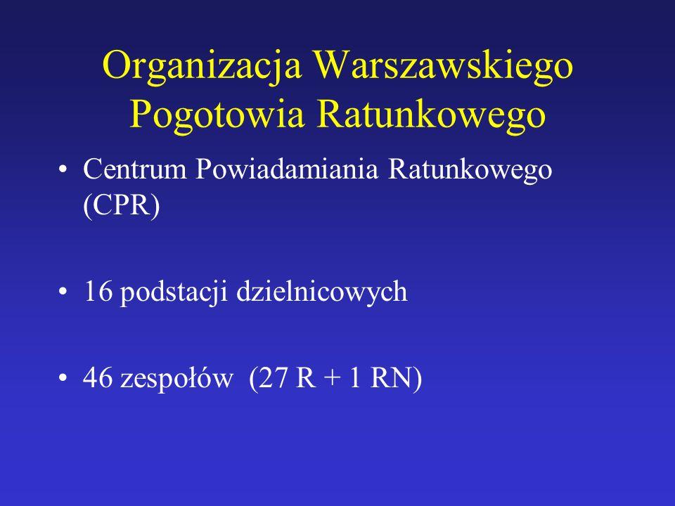 Organizacja Warszawskiego Pogotowia Ratunkowego Centrum Powiadamiania Ratunkowego (CPR) 16 podstacji dzielnicowych 46 zespołów (27 R + 1 RN)
