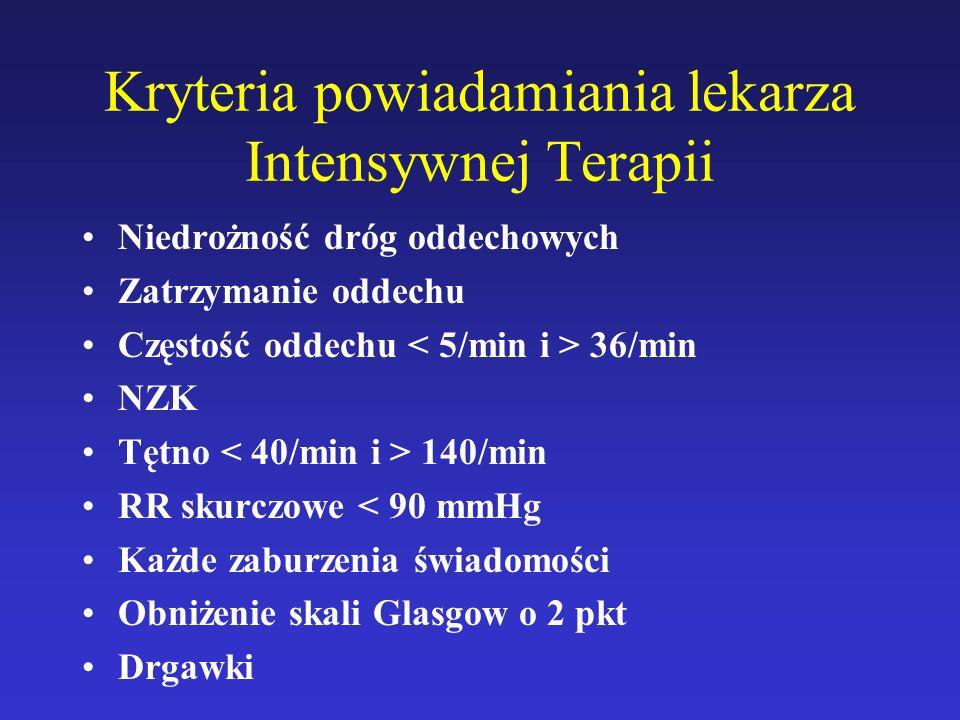 Kryteria powiadamiania lekarza Intensywnej Terapii Niedrożność dróg oddechowych Zatrzymanie oddechu Częstość oddechu 36/min NZK Tętno 140/min RR skurc