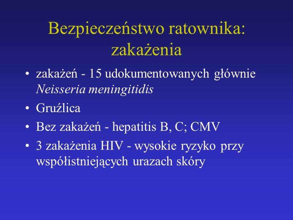 zakażeń - 15 udokumentowanych głównie Neisseria meningitidis Gruźlica Bez zakażeń - hepatitis B, C; CMV 3 zakażenia HIV - wysokie ryzyko przy współistniejących urazach skóry Bezpieczeństwo ratownika: zakażenia