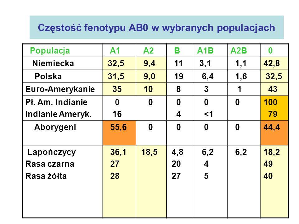 Częstość fenotypu AB0 w wybranych populacjach Populacja A1 A2 BA1BA2B 0 Niemiecka 32,5 9,4 11 3,1 1,142,8 Polska 31,5 9,0 19 6,4 1,6 32,5 Euro-Ameryka