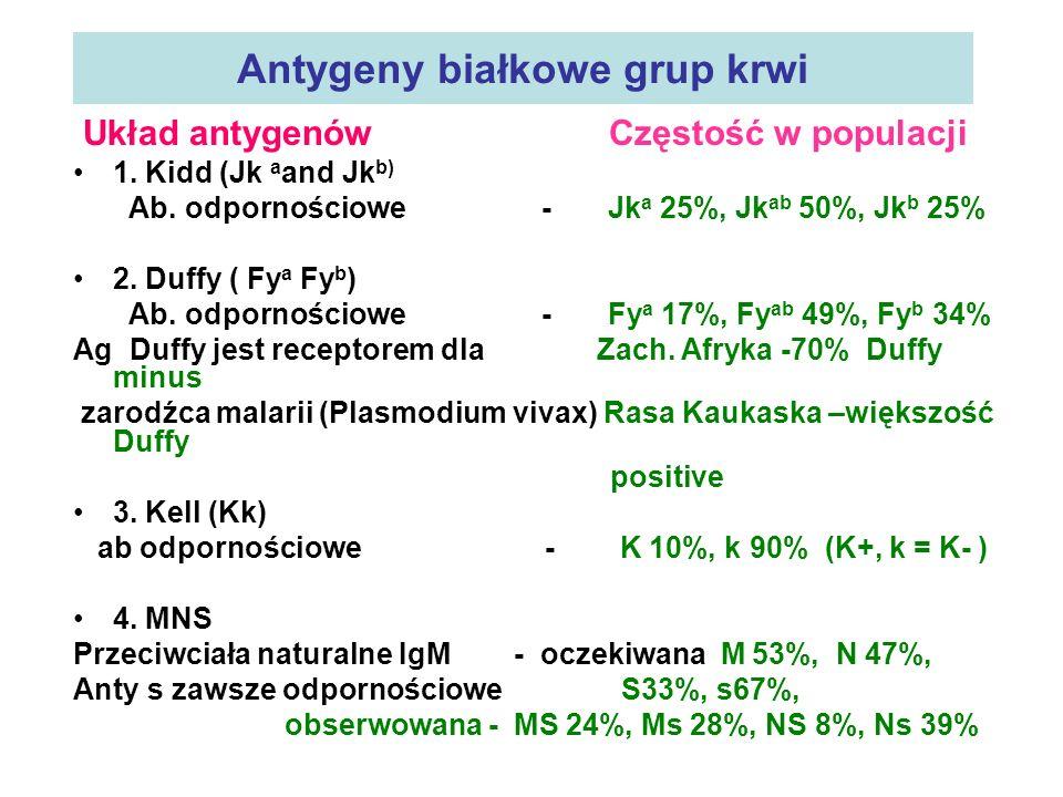 Antygeny białkowe grup krwi Układ antygenów Częstość w populacji 1. Kidd (Jk a and Jk b) Ab. odpornościowe - Jk a 25%, Jk ab 50%, Jk b 25% 2. Duffy (