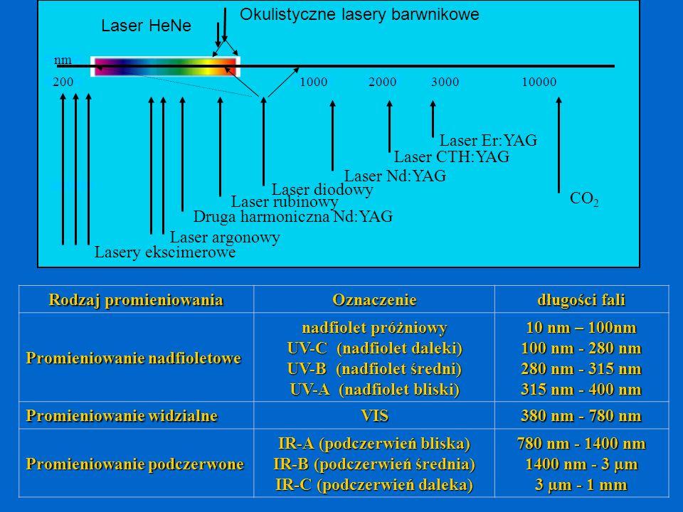 200100010000 nm Lasery ekscimerowe Laser argonowy Druga harmoniczna Nd:YAG Laser diodowy Laser Nd:YAG Laser CTH:YAG Laser Er:YAG 20003000 CO 2 Laser r