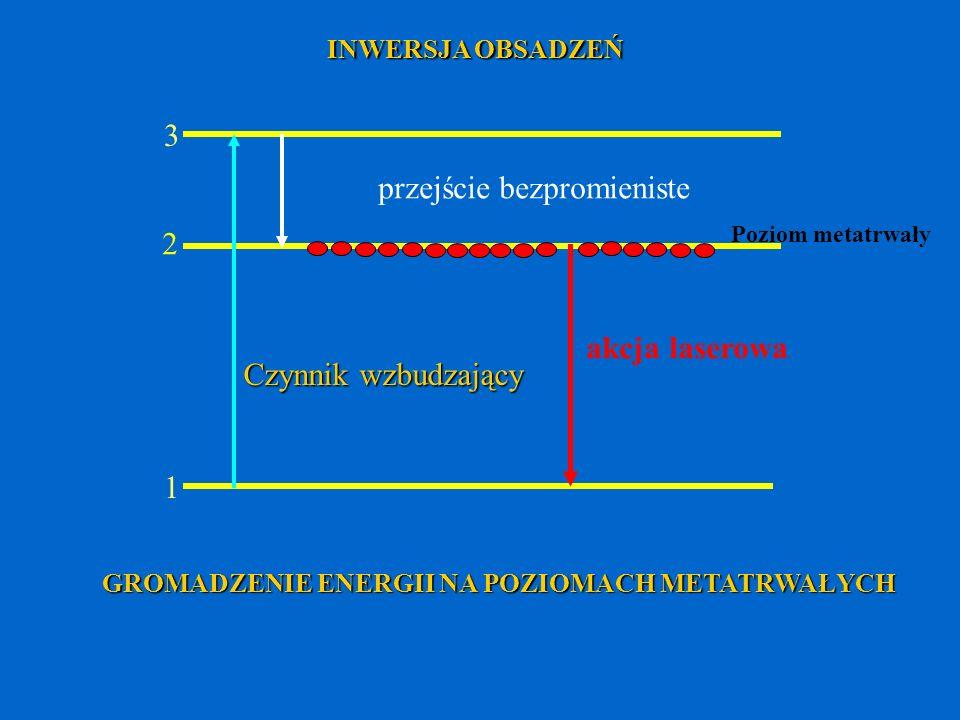 2 3 Czynnik wzbudzający przejście bezpromieniste akcja laserowa 1 INWERSJA OBSADZEŃ Poziom metatrwały GROMADZENIE ENERGII NA POZIOMACH METATRWAŁYCH