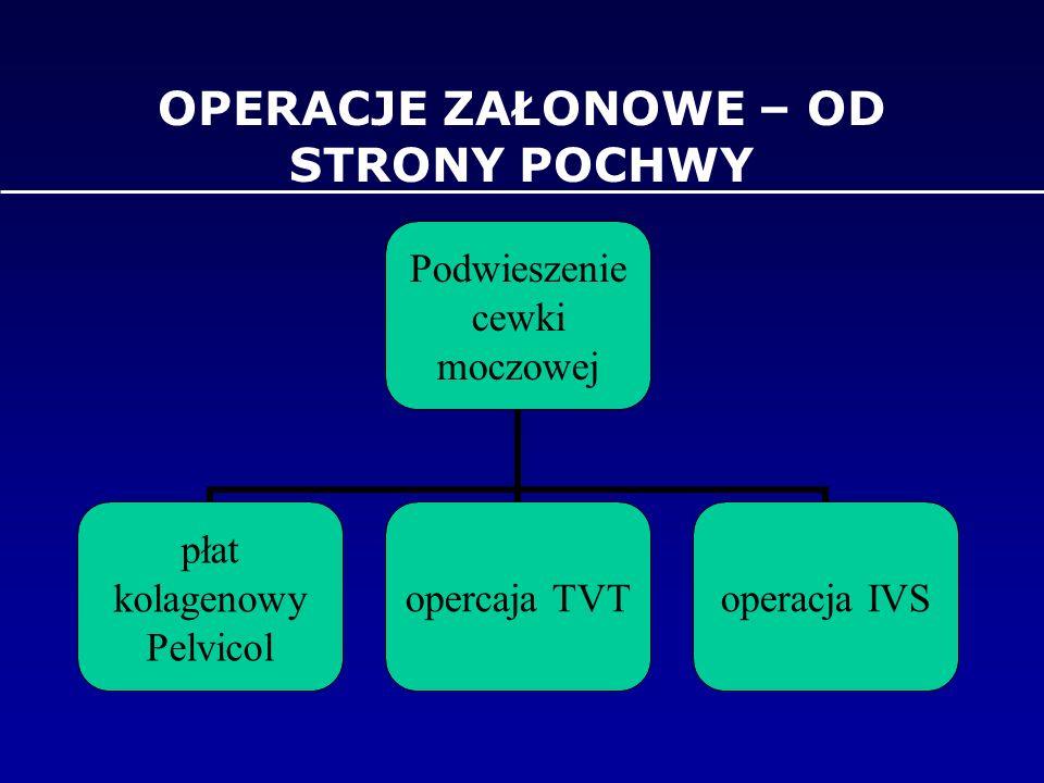 OPERACJE ZAŁONOWE – OD STRONY POCHWY Podwieszenie cewki moczowej płat kolagenowy Pelvicol opercaja TVToperacja IVS