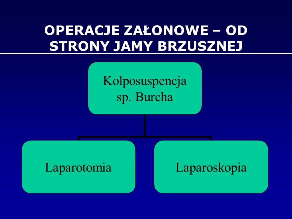 OPERACJE ZAŁONOWE – OD STRONY JAMY BRZUSZNEJ Kolposuspencja sp. Burcha LaparotomiaLaparoskopia
