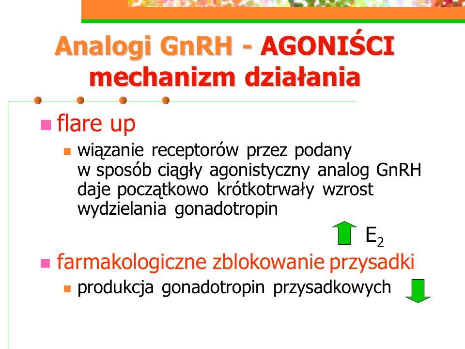 Analogi GnRH - AGONIŚCI mechanizm działania flare up wiązanie receptorów przez podany w sposób ciągły agonistyczny analog GnRH daje początkowo krótkotrwały wzrost wydzielania gonadotropin E 2 farmakologiczne zblokowanie przysadki produkcja gonadotropin przysadkowych