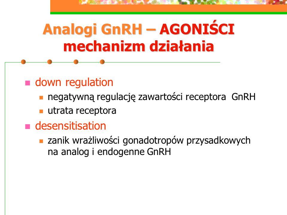 Analogi GnRH – AGONIŚCI mechanizm działania down regulation negatywną regulację zawartości receptora GnRH utrata receptora desensitisation zanik wrażliwości gonadotropów przysadkowych na analog i endogenne GnRH