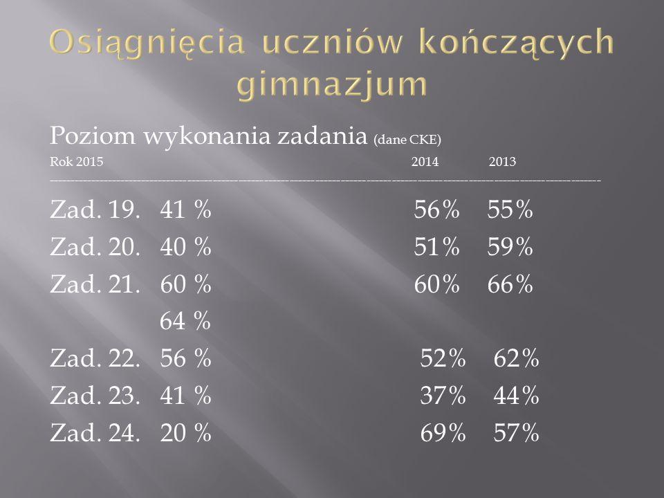 Poziom wykonania zadania (dane CKE) Rok 2015 2014 2013 ---------------------------------------------------------------------------------------------------------------------------------- Zad.