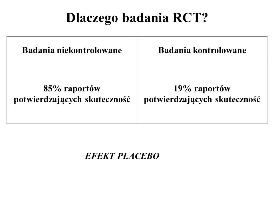 Dlaczego badania RCT? Badania niekontrolowaneBadania kontrolowane 85% raportów potwierdzających skuteczność 19% raportów potwierdzających skuteczność