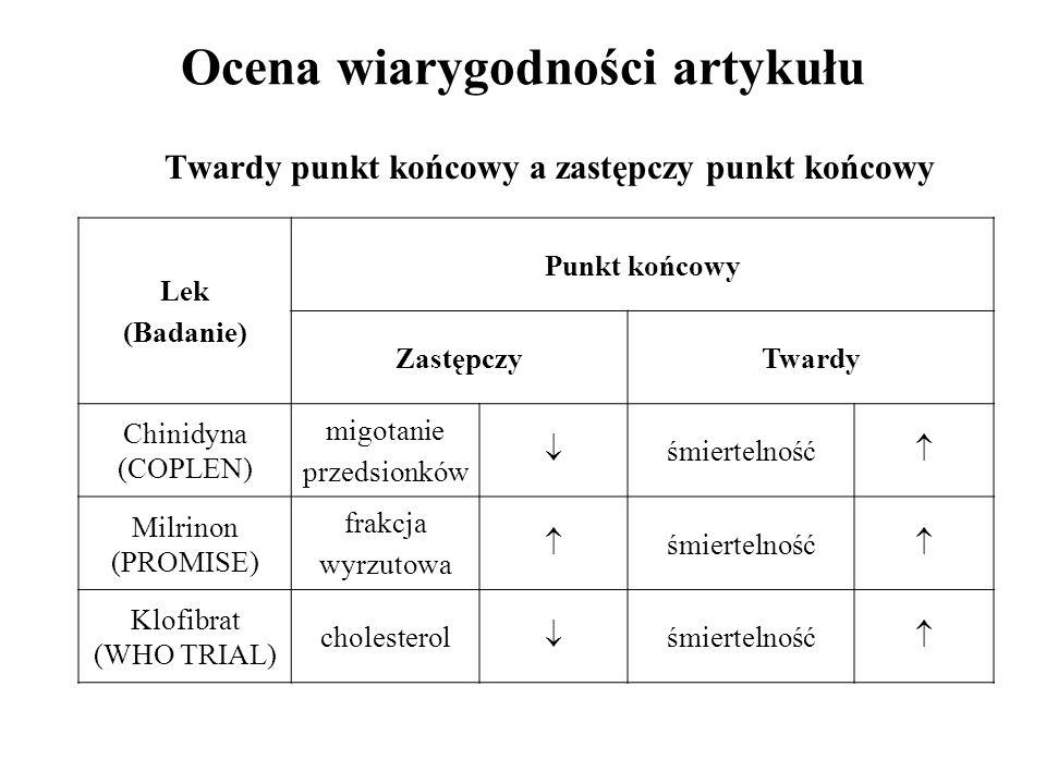 Twardy punkt końcowy a zastępczy punkt końcowy Ocena wiarygodności artykułu Lek (Badanie) Punkt końcowy ZastępczyTwardy Chinidyna (COPLEN) migotanie p