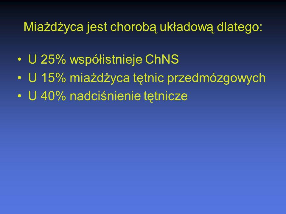 Miażdżyca jest chorobą układową dlatego: U 25% współistnieje ChNS U 15% miażdżyca tętnic przedmózgowych U 40% nadciśnienie tętnicze