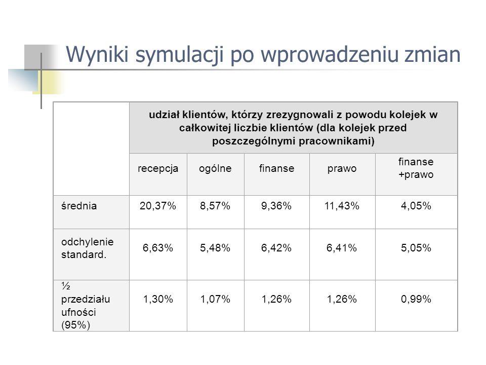 Wyniki symulacji po wprowadzeniu zmian udział klientów, którzy zrezygnowali z powodu kolejek w całkowitej liczbie klientów (dla kolejek przed poszczególnymi pracownikami) recepcjaogólnefinanseprawo finanse +prawo średnia20,37%8,57%9,36%11,43%4,05% odchylenie standard.