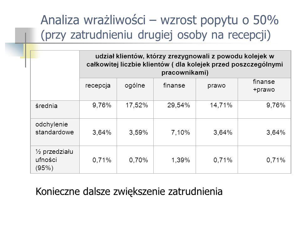 Analiza wrażliwości – wzrost popytu o 50% (przy zatrudnieniu drugiej osoby na recepcji) udział klientów, którzy zrezygnowali z powodu kolejek w całkowitej liczbie klientów ( dla kolejek przed poszczególnymi pracownikami) recepcjaogólnefinanseprawo finanse +prawo średnia 9,76%17,52%29,54%14,71%9,76% odchylenie standardowe 3,64%3,59%7,10%3,64% ½ przedziału ufności (95%) 0,71%0,70%1,39%0,71% Konieczne dalsze zwiększenie zatrudnienia