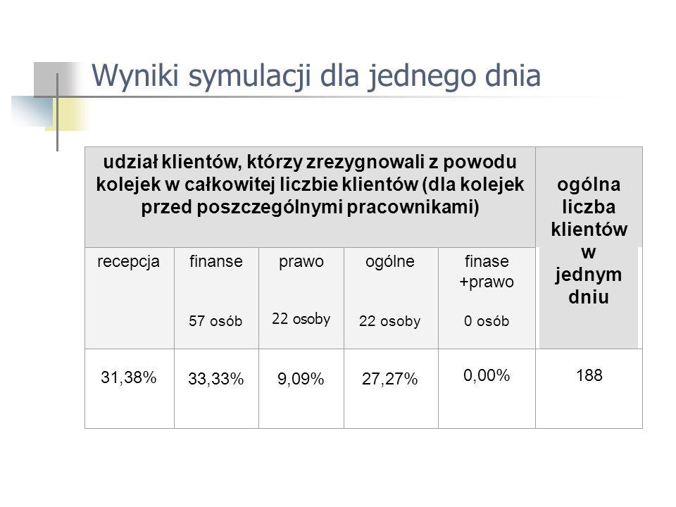 Wyniki symulacji dla jednego dnia udział klientów, którzy zrezygnowali z powodu kolejek w całkowitej liczbie klientów (dla kolejek przed poszczególnymi pracownikami) ogólna liczba klientów w jednym dniu recepcjafinanse 57 osób prawo 22 osoby ogólne 22 osoby finase +prawo 0 osób 31,38% 33,33%9,09%27,27% 0,00%188
