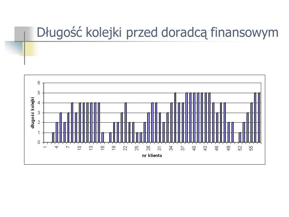 Długość kolejki przed doradcą finansowym