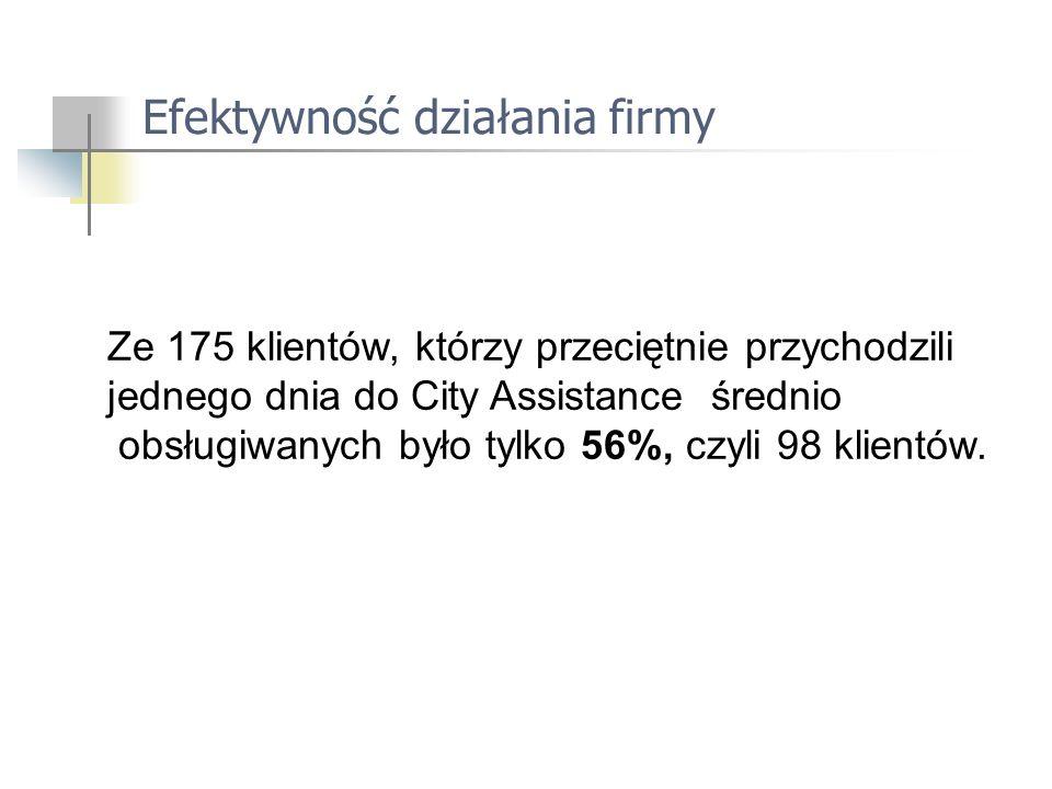 Efektywność działania firmy Ze 175 klientów, którzy przeciętnie przychodzili jednego dnia do City Assistance średnio obsługiwanych było tylko 56%, czyli 98 klientów.
