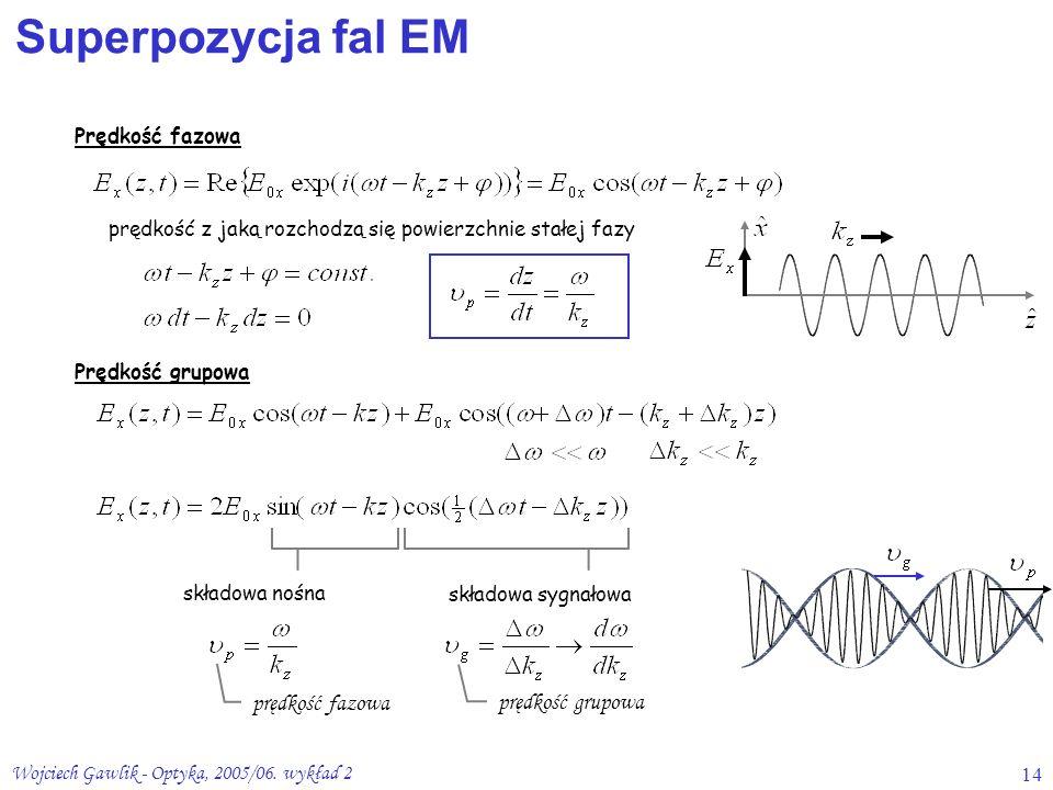 Wojciech Gawlik - Optyka, 2005/06. wykład 214 Prędkość fazowa składowa nośna Prędkość grupowa prędkość z jaką rozchodzą się powierzchnie stałej fazy s