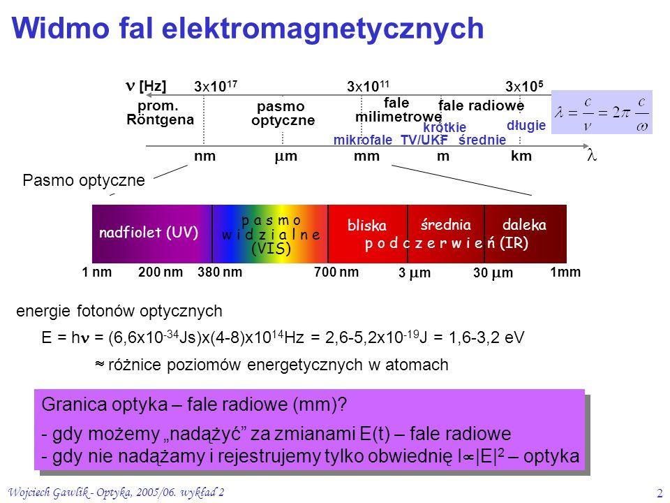 Wojciech Gawlik - Optyka, 2005/06. wykład 22 p a s m o w i d z i a l n e (VIS) 380 nm700 nm 3  m 200 nm1 nm 30  m 1mm nadfiolet (UV) bliska średnia