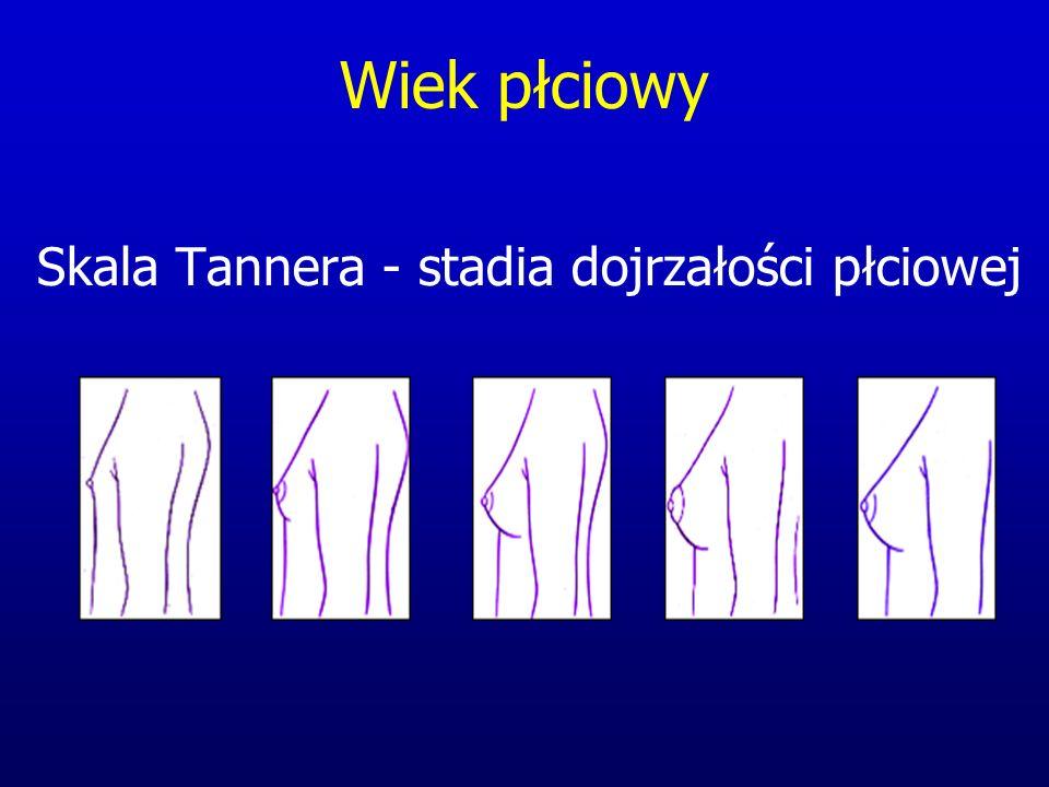 Wiek płciowy Skala Tannera - stadia dojrzałości płciowej