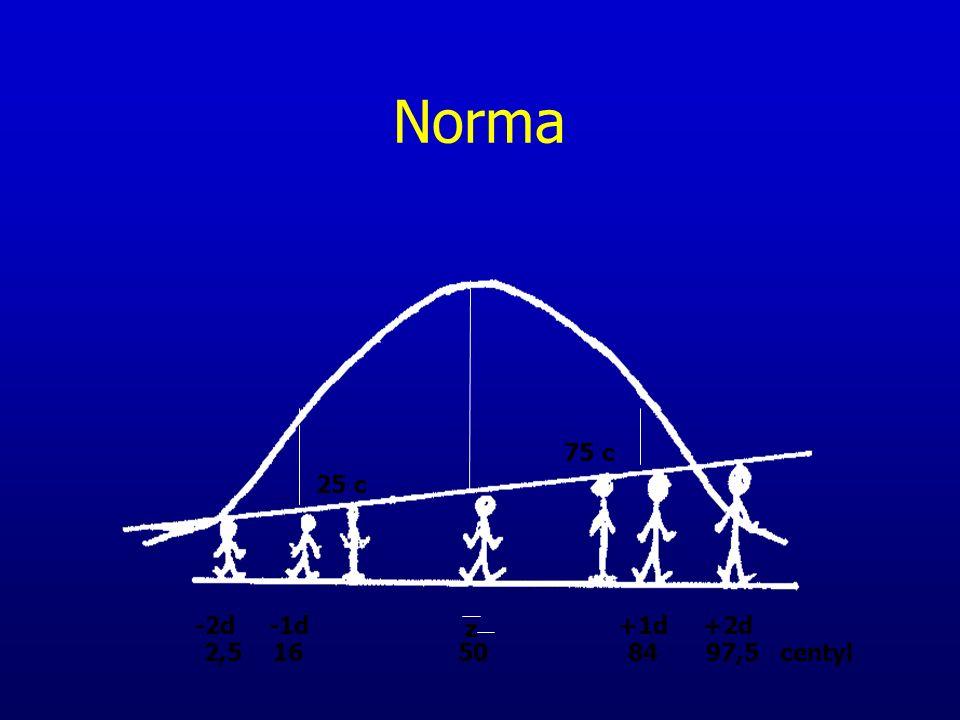 Norma -2d-1d+1d+2d 2,516508497,5 centyl z 25 c 75 c